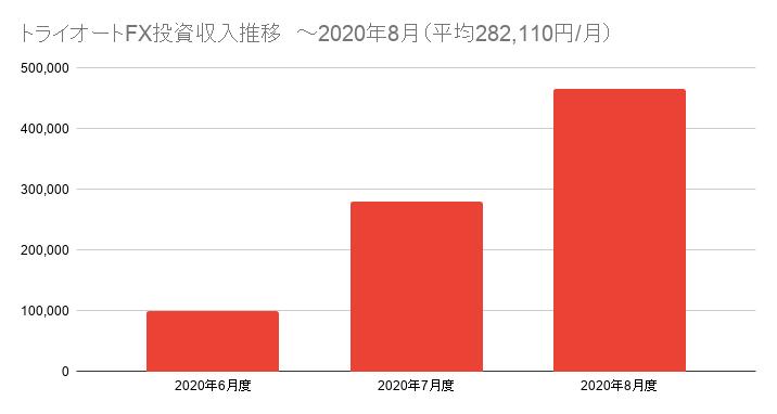 トライオートFX投資収入推移 ~2020年8月(平均282,110円/月)