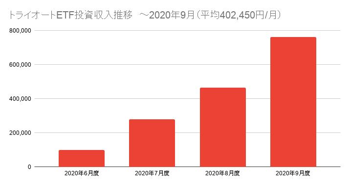 トライオートETF投資収入推移 ~2020年9月(平均402,450円/月)