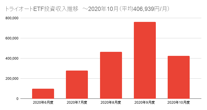 トライオートETF投資収入推移 ~2020年10月(平均406,939円_月)