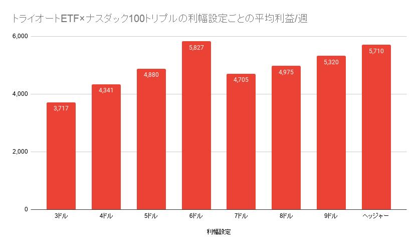 トライオートETF投資収入実績推移 2020年6月~11月(平均425,311円/月)