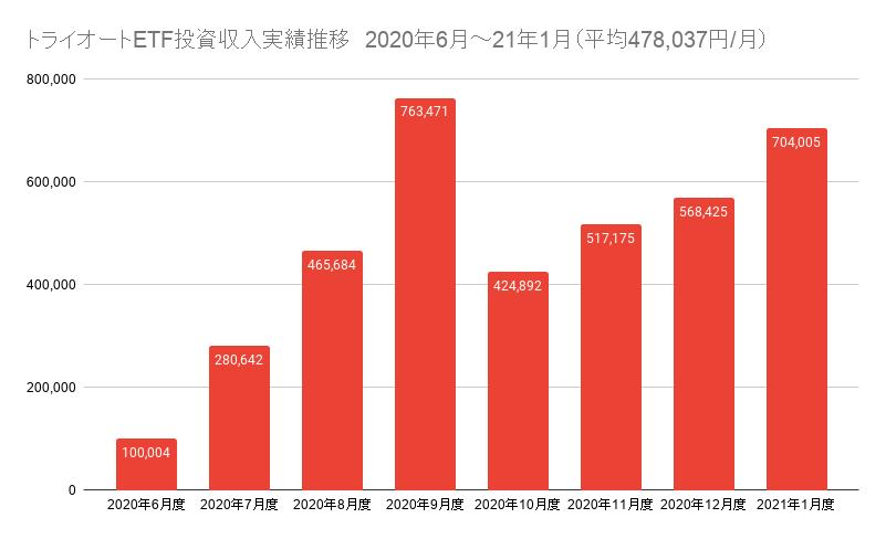 トライオートETF投資収入実績推移 2020年6月~21年1月(平均478,037円_月)
