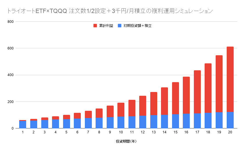 トライオートETF×TQQQ 注文数1/2設定+3千円/月積立の複利運用シミュレーション