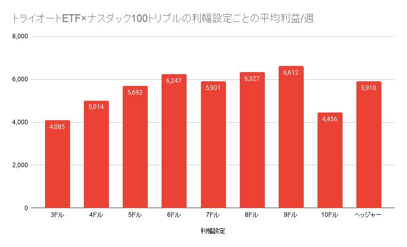 トライオートETF×ナスダック100トリプルの利幅設定ごとの平均利益_週