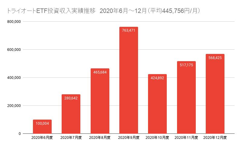 トライオートETF投資収入実績推移 2020年6月~12月(平均445,756円_月)