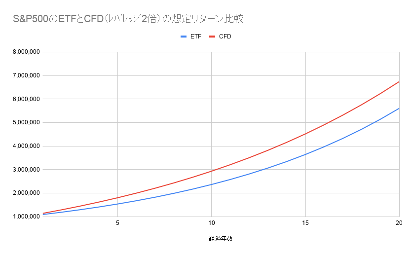 S&P500のETFとCFD(レバレッジ2倍)の想定リターン比較