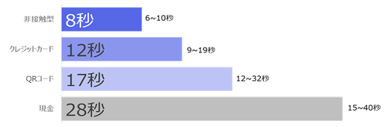 決済速度に関する実証実験結果
