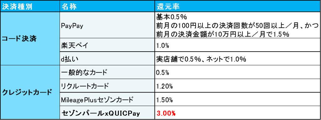 決済方法ごとの還元率の比較