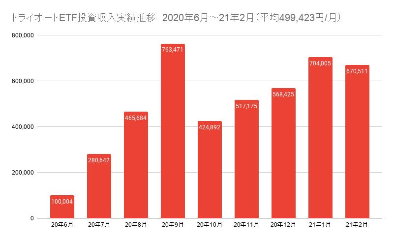 トライオートETF投資収入実績推移 2020年6月~21年2月(平均499,423円_月)