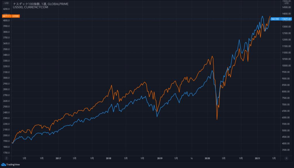 ナスダック100とS&P500のチャート