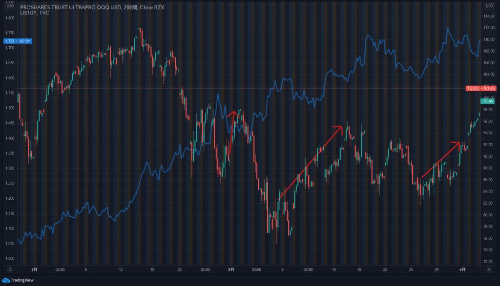 2021年3月ナスダック100トリプルTQQQとアメリカ10年債金利利回りチャート
