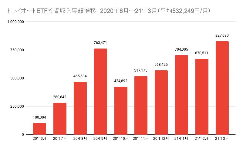 トライオートETF投資収入実績推移 2020年6月~21年3月(平均532,249円/月)