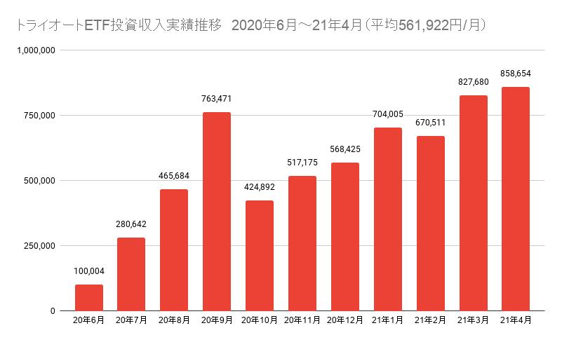 トライオートETF投資収入実績推移 2020年6月~21年4月(平均561,922円_月)