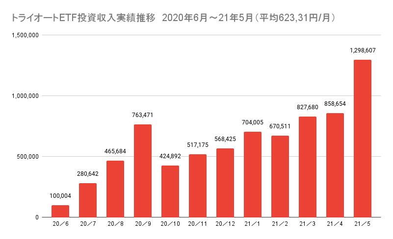 トライオートETF投資収入実績推移 2020年6月~21年5月(平均623,31円_月)