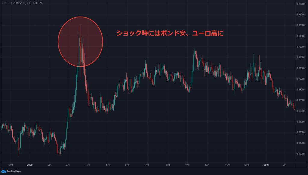 コロナショック時のユーロ/英ポンド(EUR GBP)の値動き