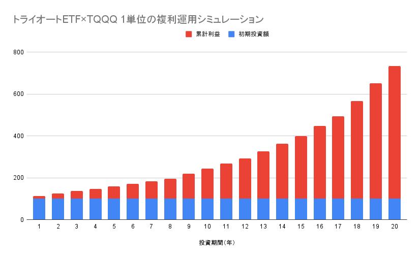 トライオートETF×TQQQ 1単位の複利運用シミュレーション