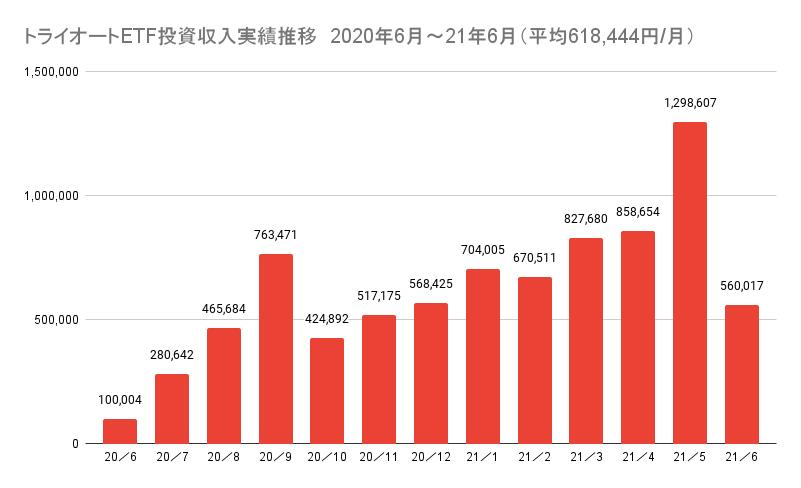 トライオートETF投資収入実績推移 2020年6月~21年6月(平均618,444円_月)